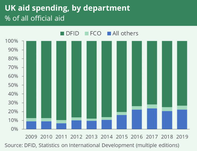 Chart showing DFID's proportion of all aid spending decreasing from nearly 90% in 2009 to just over 70% in 2019. The FCO's proportion has increased slightly, but has always been around 2-4%.
