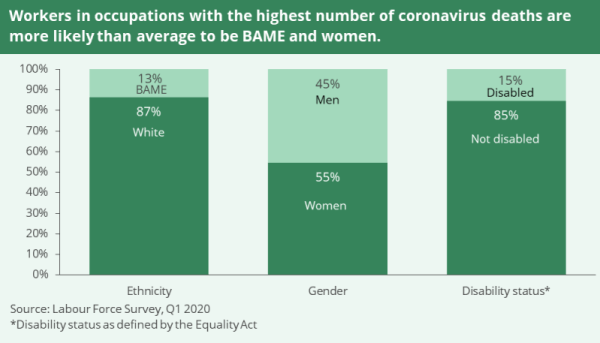 A graph shows ethnicity, gender and disability status in occupations with the highest number of Covid-19 deaths