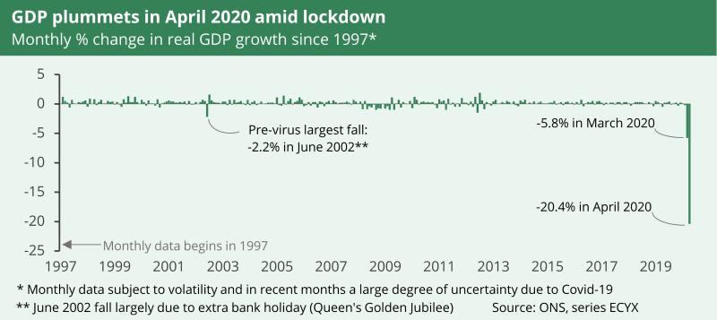 A chart to show GDP plummets in April 2020 amid coronavirus lockdown