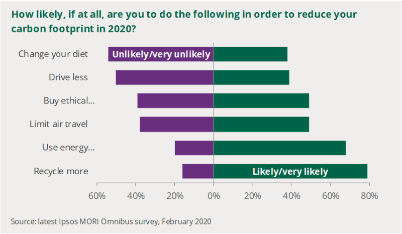 A chart to show how likely people would take different actions to reduce their carbon footprint.