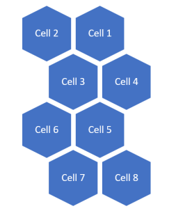 cells for cell phones and mobile phones