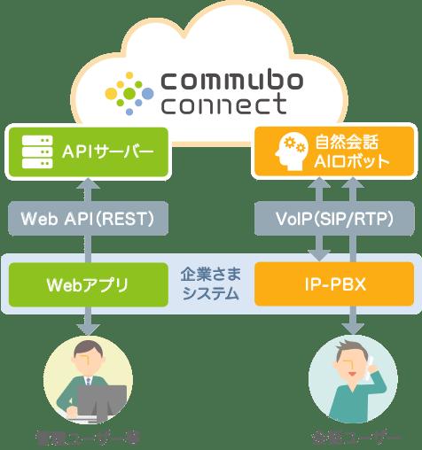 commubo connect システム構成