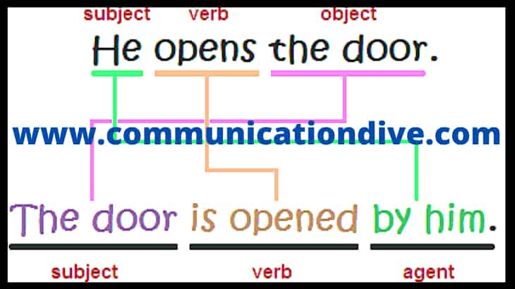 WHAT IS SIMPLE PASSIVE VOICE WITH EXAMPLES