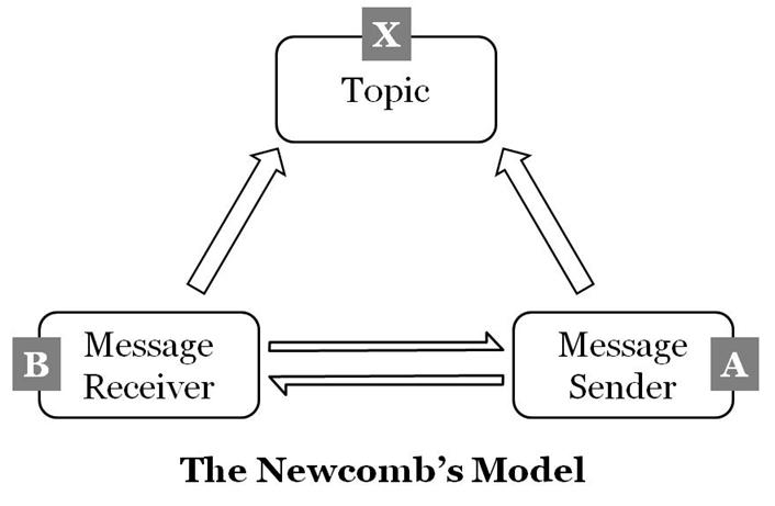 The newcombs model of communication mass communication theory the ccuart Images