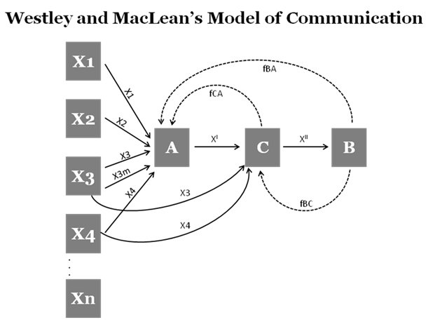 Westley and MacLean's Model of Communication (2/2)