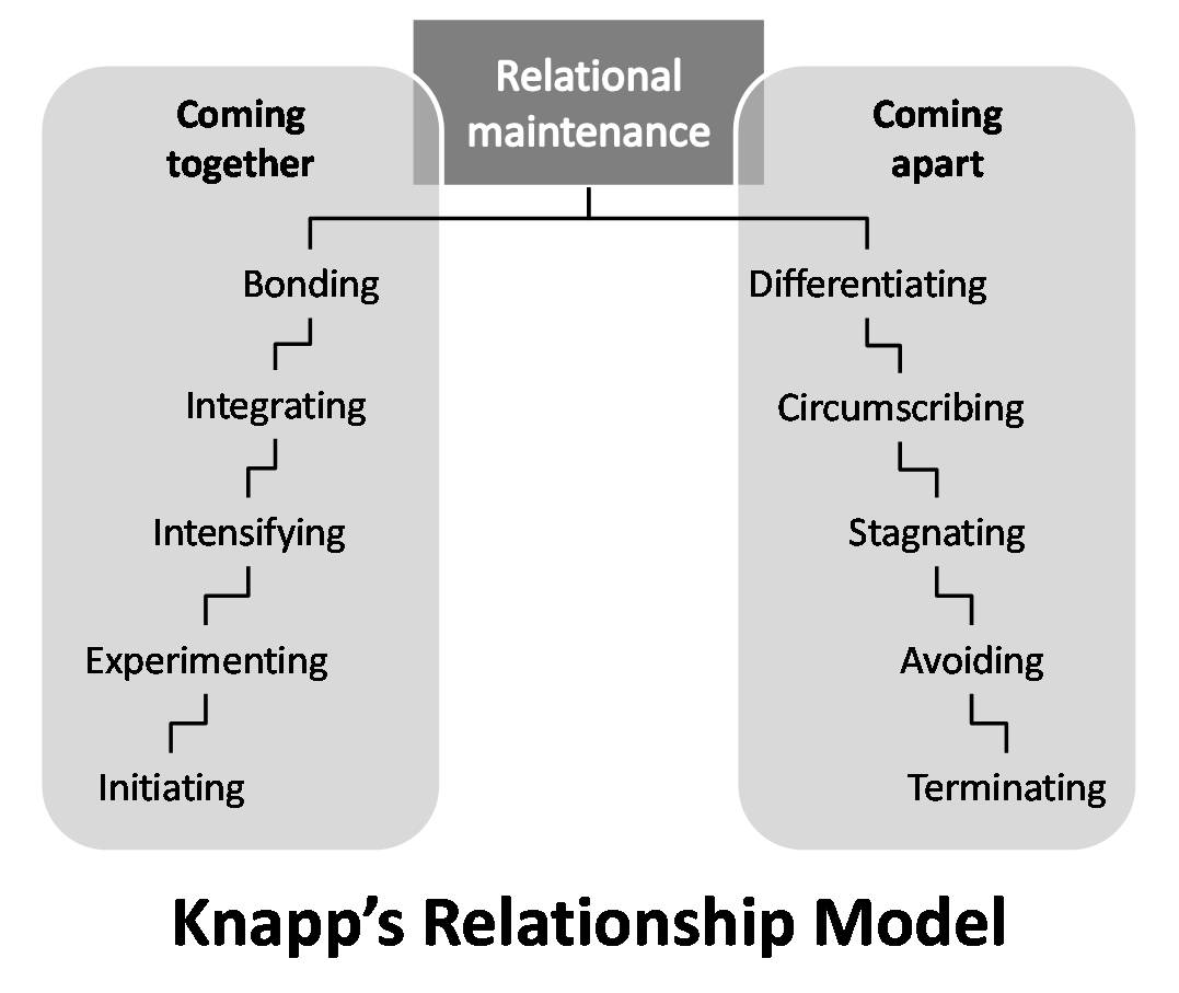 Relationship Reflection #3- The Stages Of Coming Apart
