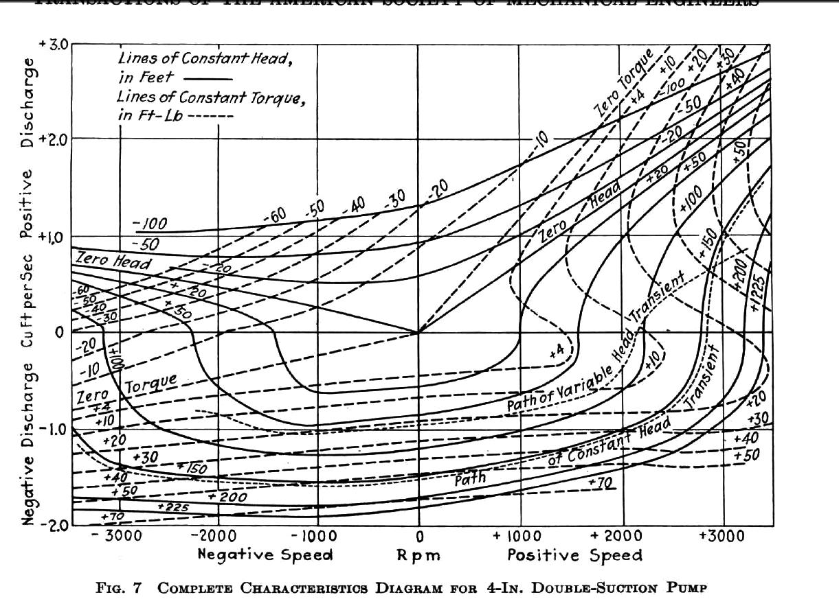 4 Quadrants And 8 Zones Of Pump Operation
