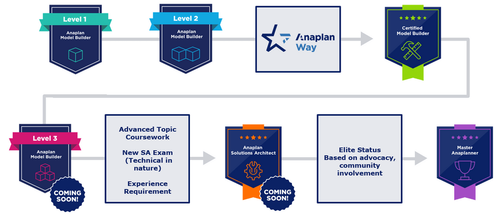 Partner Learning Path Anaplan Community