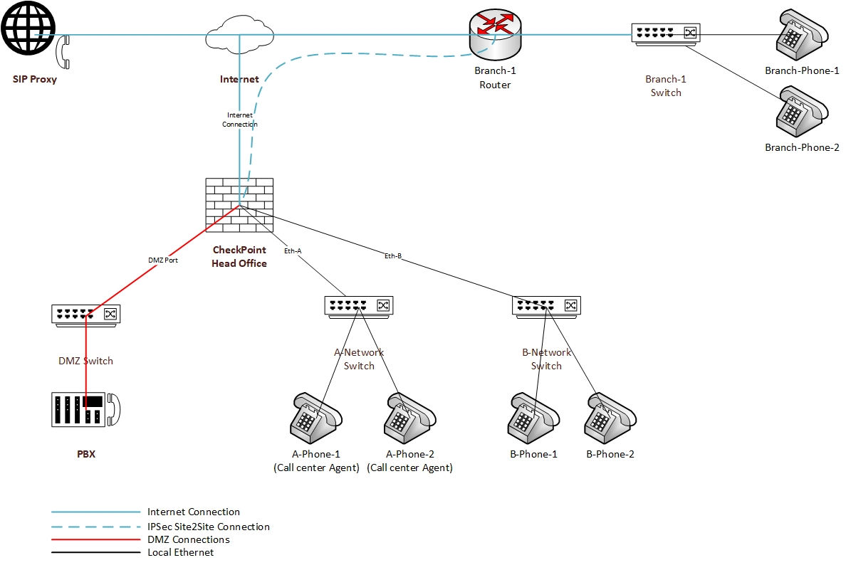 Cisco Diagram