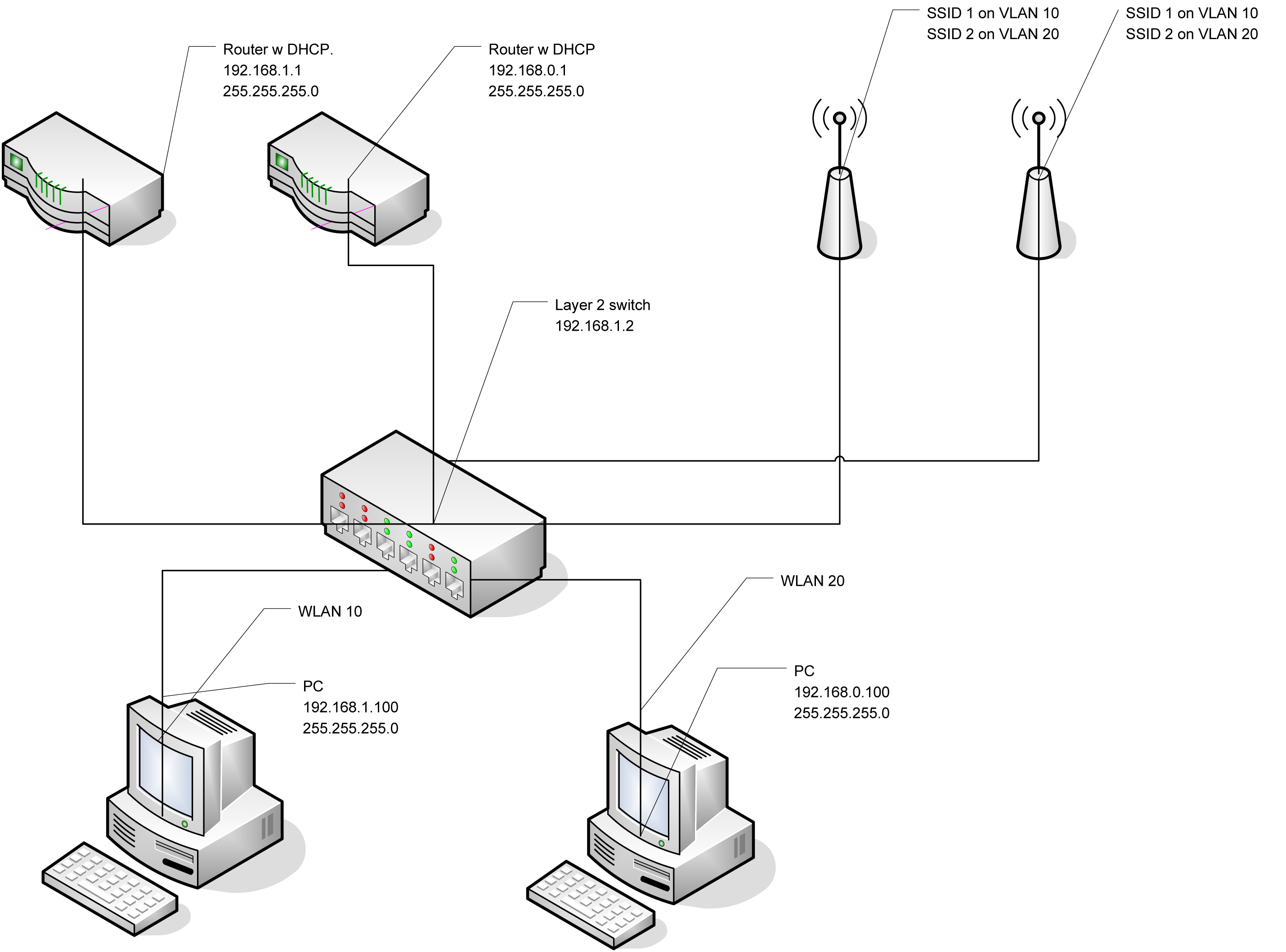 Share Printer With Users On Two Vlan