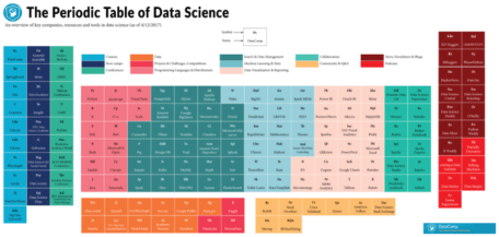 The periodic table of data science r bloggers check out the full periodic table of data science below urtaz Images