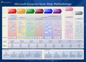 What is Microsoft Dynamics Sure Step ?  Microsoft Dynamics CRM Forum Community Forum
