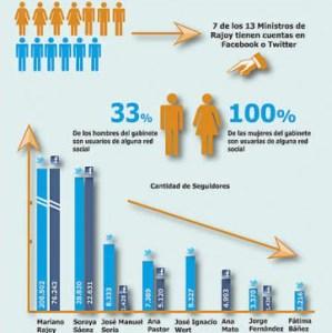 gobierno-mariano-rajoy-redes-sociales-ministros-facebook-twitter-community-internet-expertos-social-media