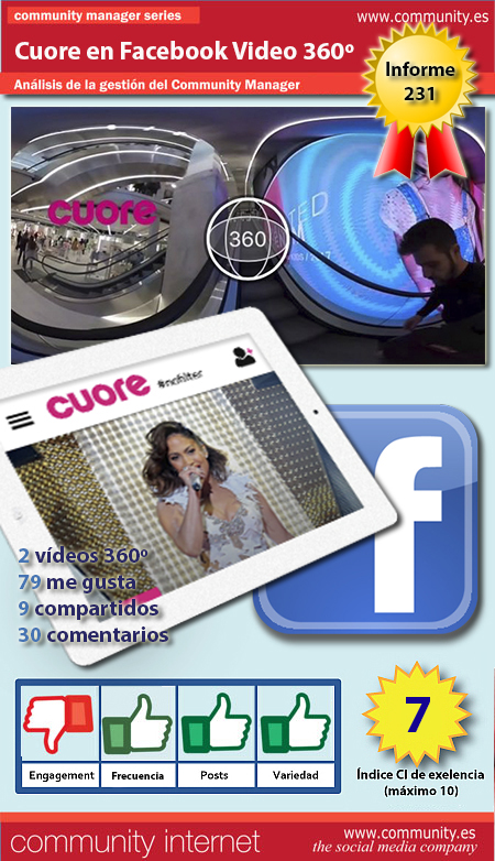 infografia Cuore en Facebook Video 360 grados community internet the social media company