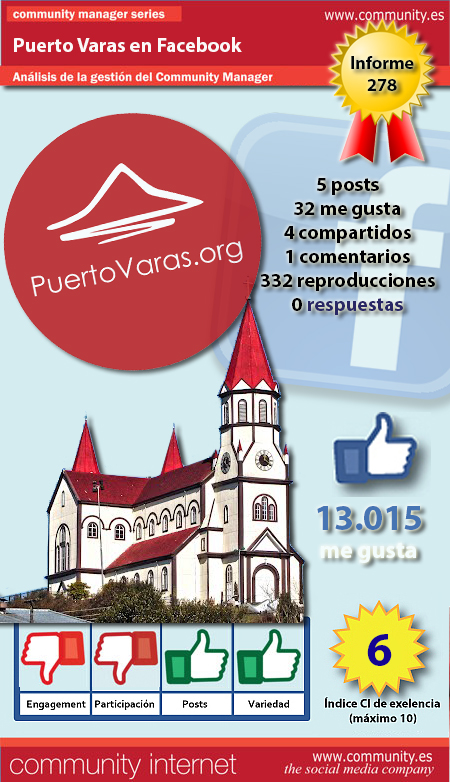 infografia puerto varas facebook community internet the social media company
