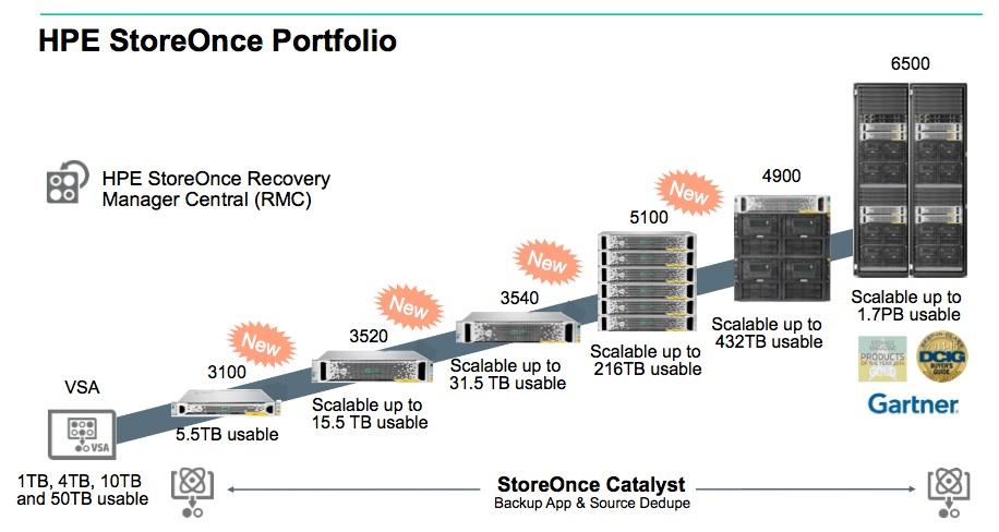 Enterprise Network Security Operations Center
