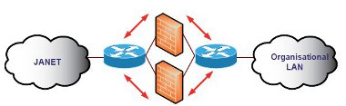 Firewall Location And Configuration