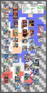 Sonic family tree