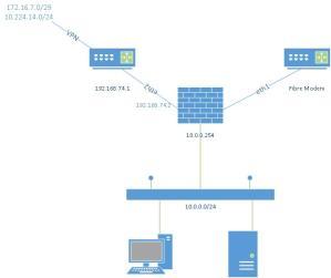 Dual WAN Single LAN  Network Protection: Firewall, NAT, QoS, & IPS  Sophos UTM 9  Sophos