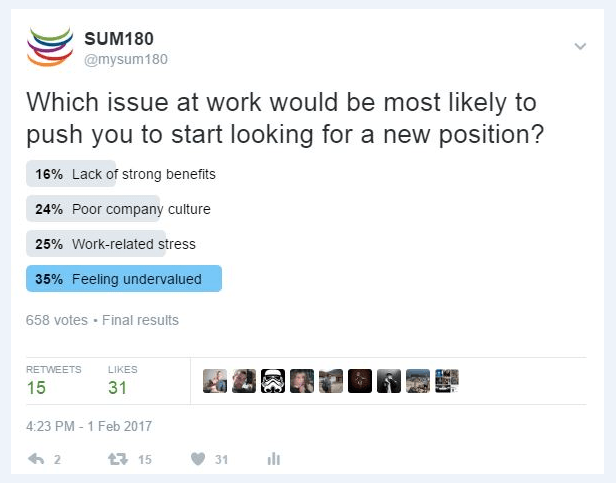 SUM180 poll: Employee Retention