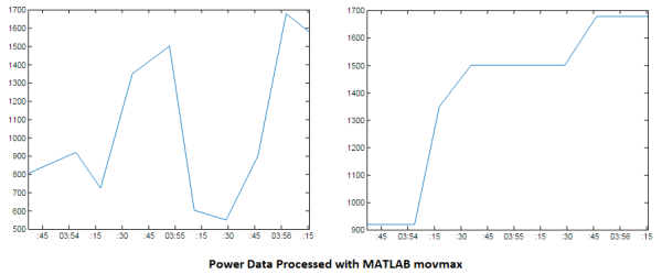 Power Data Processed Data with MATLAB movmax