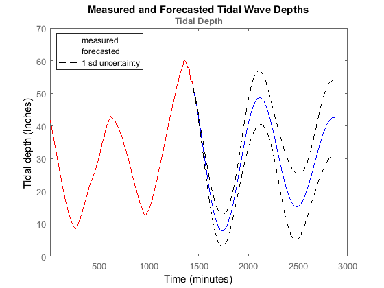 Tide forecasting using MATLAB and ThingSpeak