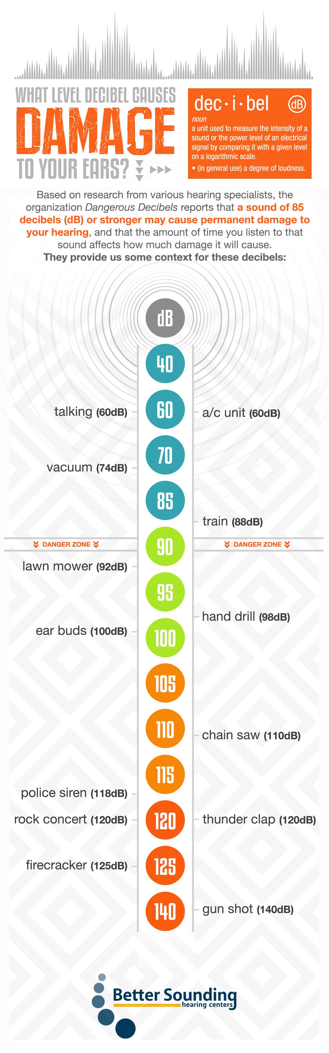 dB sound chart