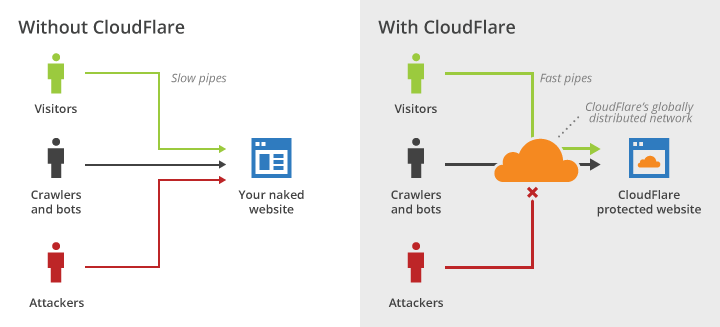 Virtono and Cloudflare