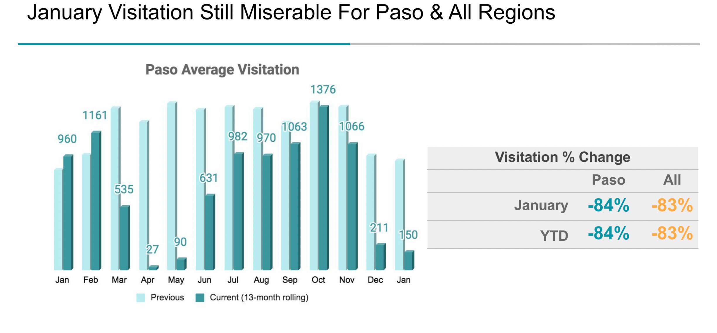 January 2021 Visitation miserable