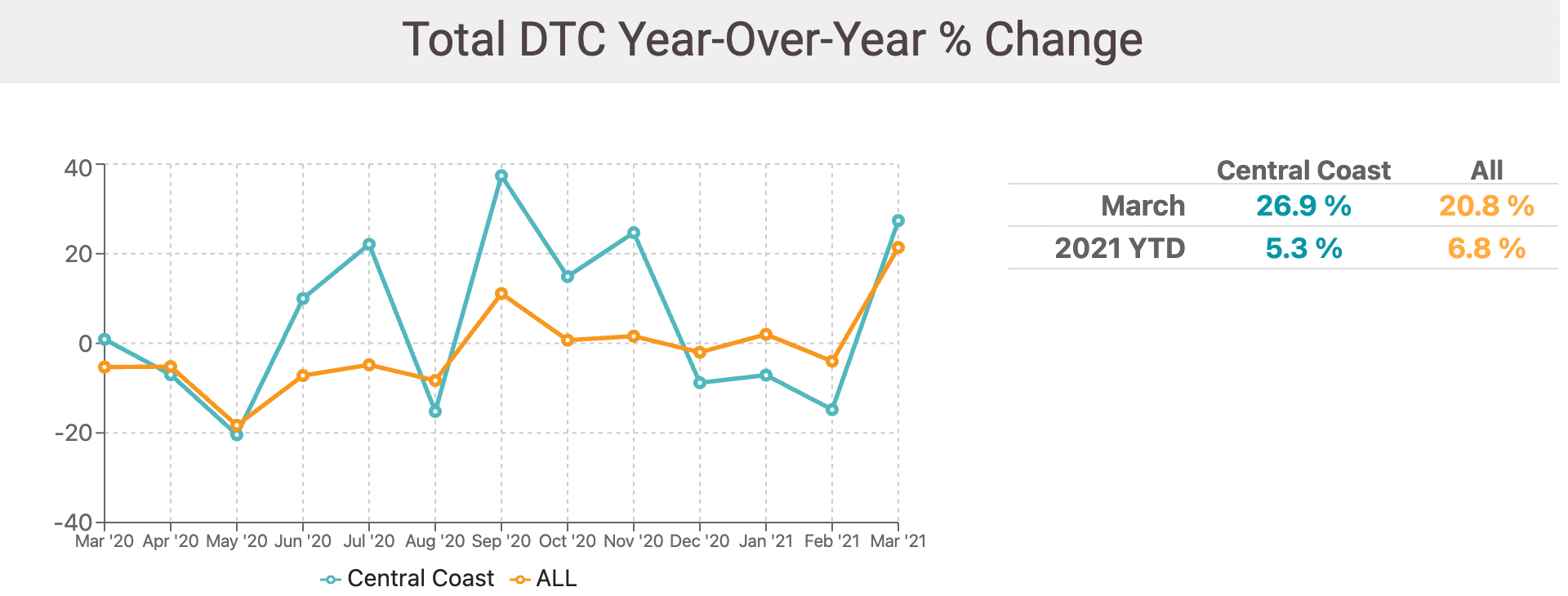 Paso Total Dtc Year Over Year % Change