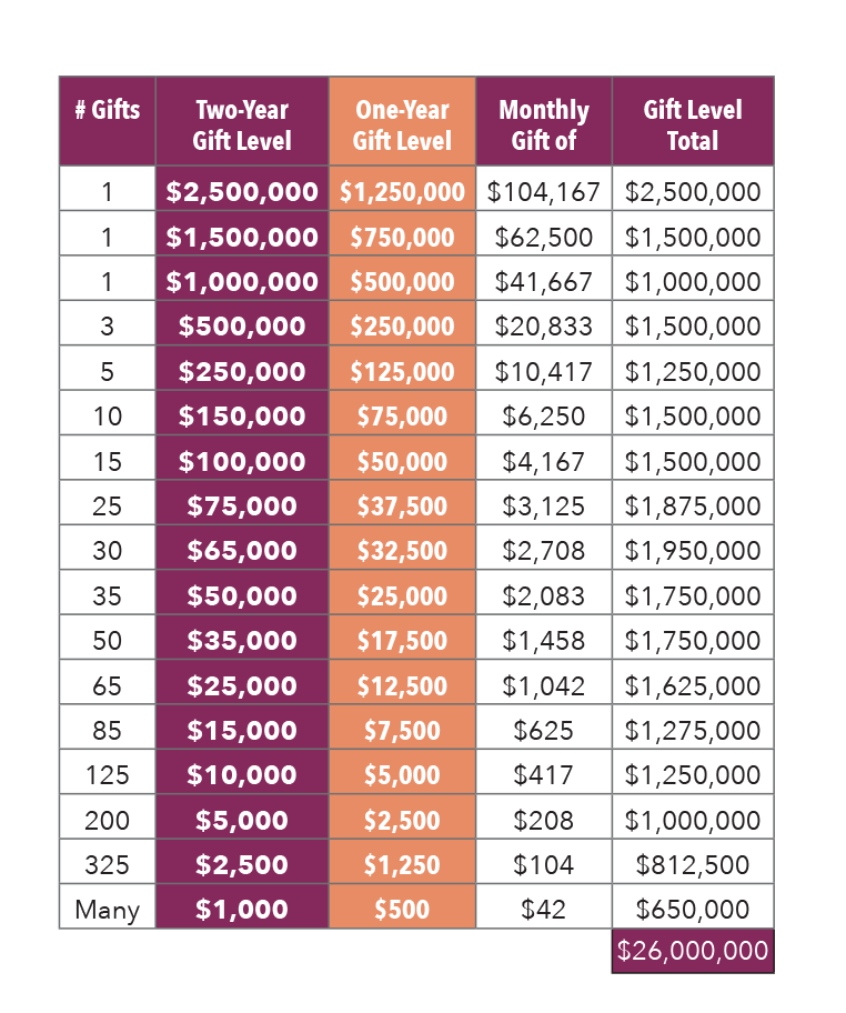 one-two-year-gift-chart-purple2