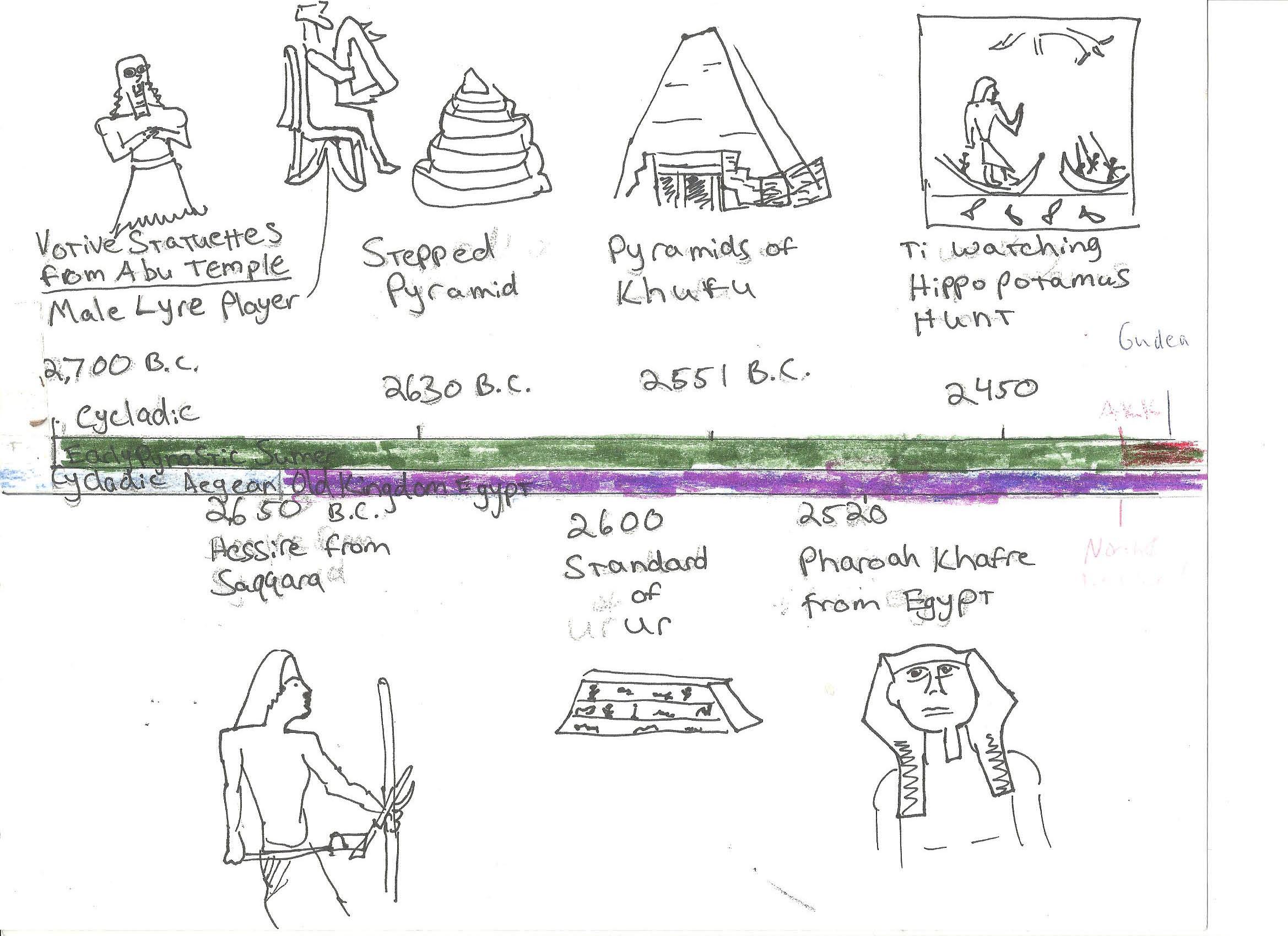 Visual Art History Timeline