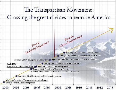 Transpartisan Chart
