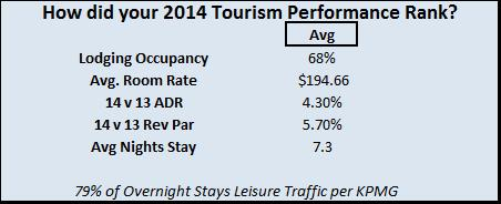 Caribbean Tourism Performance Ranking