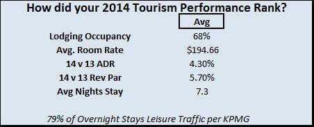 Caribbean Tourism Performance Ranking