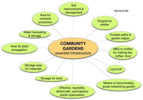 community-garden-infrastucture