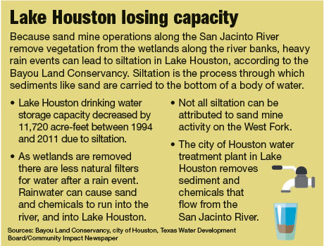Lake Houston losing capacity
