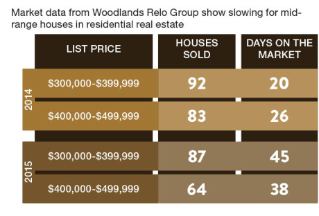 Falling oil prices starting to affect Woodlands economy