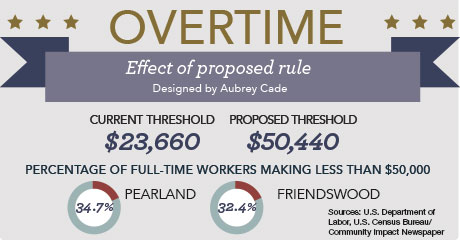 Proposed overtime eligibility change could affect nearly 5 million workers