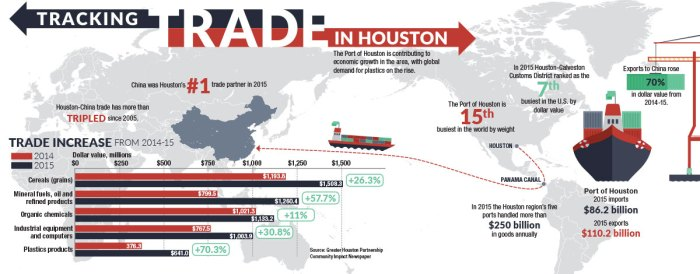 Port helps keep Houston economy afloat, experts say