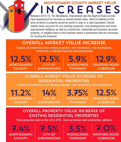 Property values continue to rise in The Woodlands area, south Mo.Co.