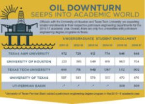 Low price of oil affecting college programs, students