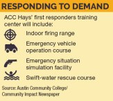 $22.4 million ACC Hays expansion to address first responder training