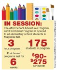 Magnolia ISD launches new after-school programs