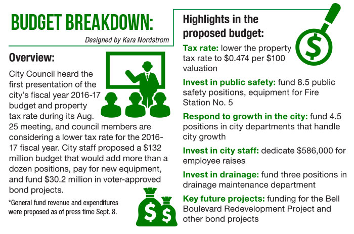 Cedar Park considers lowering tax rate, proposes $132M budget