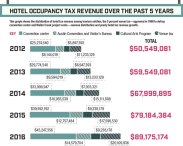 Hotel taxes may be redistributed