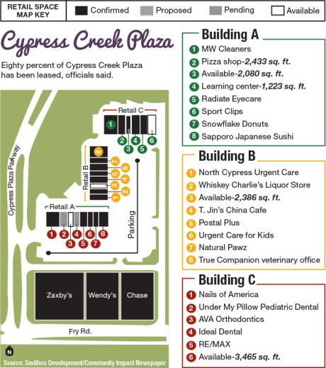 Businesses coming soon to new retail centers along Fry Road in Cypress