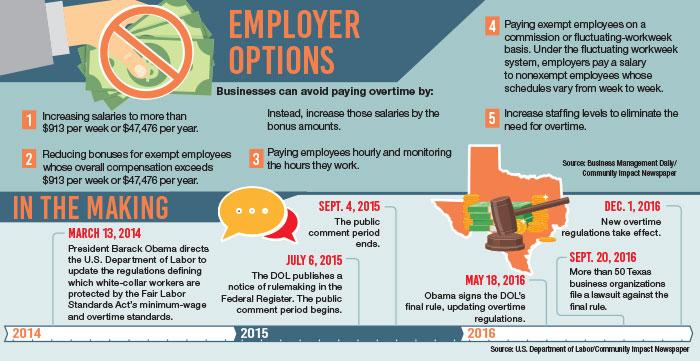 Austin, Cedar Park employers prepare for new overtime regulations
