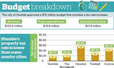 $76 million Humble budget contains 1-cent property tax rate increase