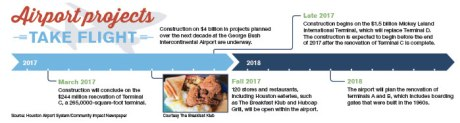 IAH plans $4 billion facelift